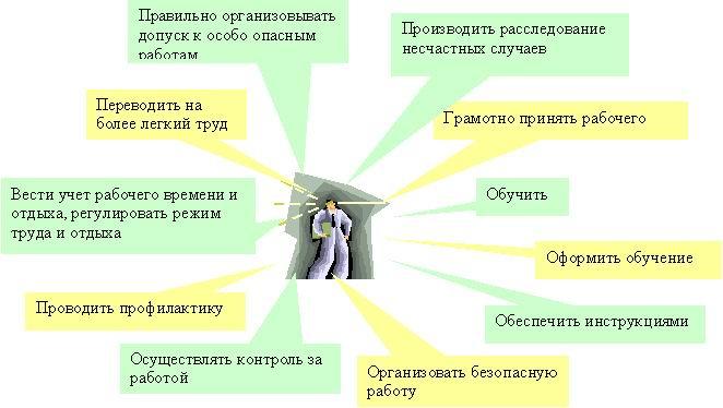 """Курс лекций по """"Безопасность"""